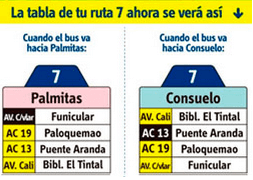 Tabla de la Ruta 7 del sitp Bogotá