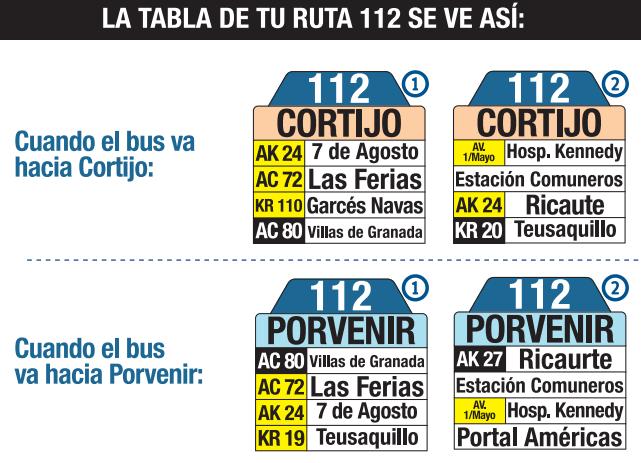 Tabla de la ruta 112 del SITP