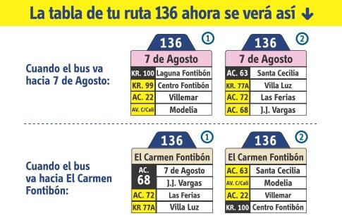 Tabla de la ruta 136 del SITP