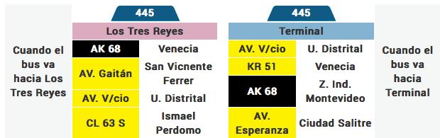 Tabla de la ruta 445 del sistema integrado de transporte de Bogota SITP