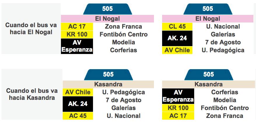 Tabla de la ruta 505 del SITP Bogotá