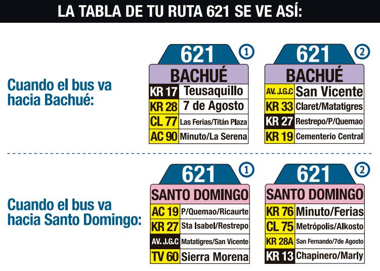 Tabla de la ruta 621 del SITP