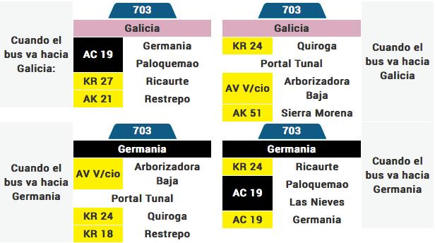 Tabla de la ruta 703 del sistema integrado de transporte SITP
