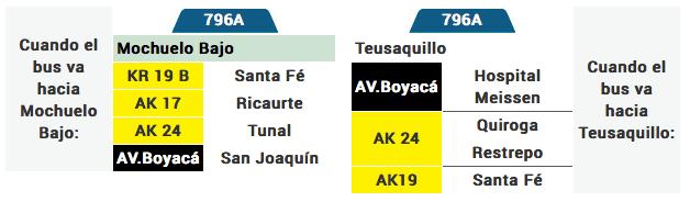 Tabla de la ruta 796A del sistema integrado de transporte de Bogota SITP