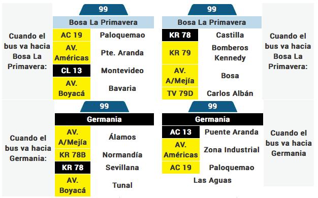 Tabla de la ruta 99 del Sistema integrado de transporte de BOGOTA SITP