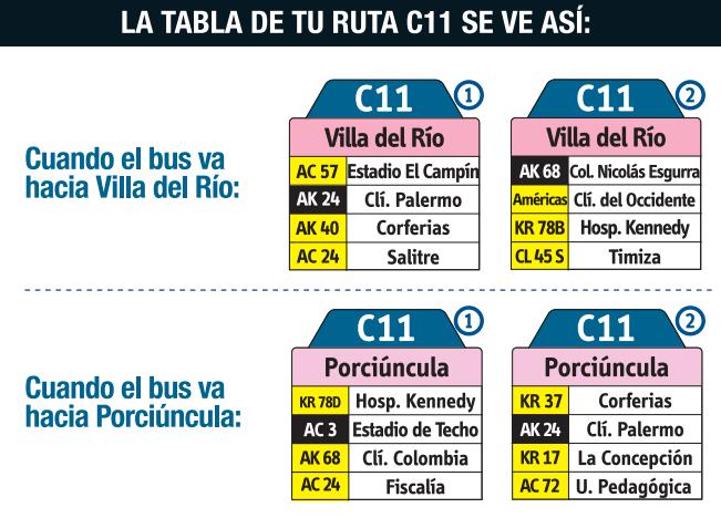 Tabla de la ruta C11 Del SITP