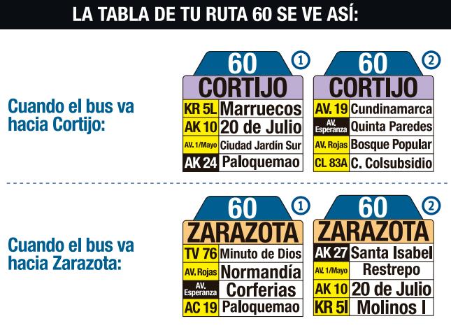 Tabla de lla ruta 60 del SITP