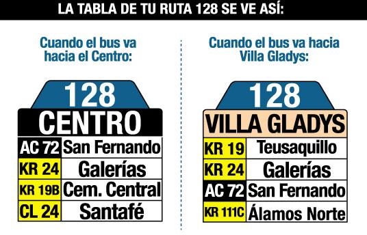 tabla de la ruta 128 del sitp