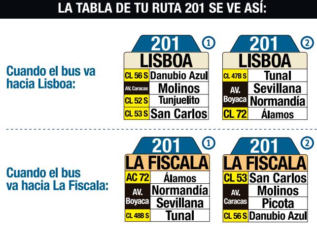 tabla de la ruta 201 del SITP