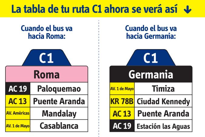 tabla de la ruta C1 del SITP