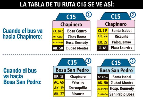 Tabla de la ruta C15 del SITP