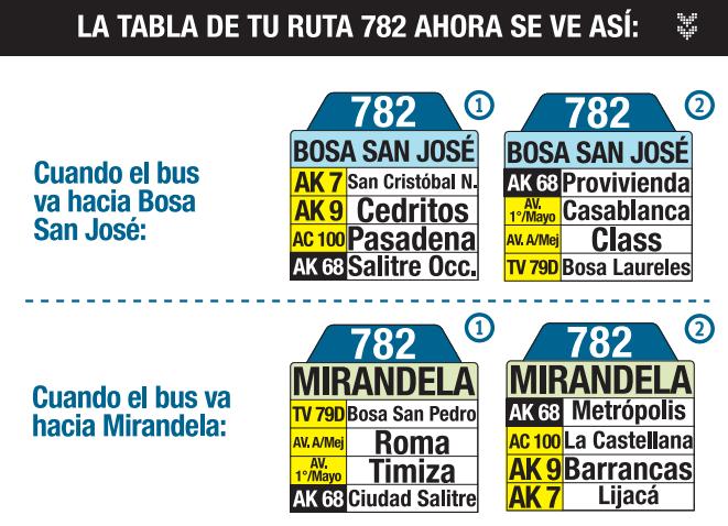Tabla de la ruta 782 del SITP