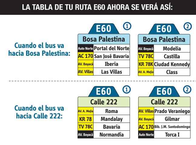 Tabla de la ruta e60 sitp