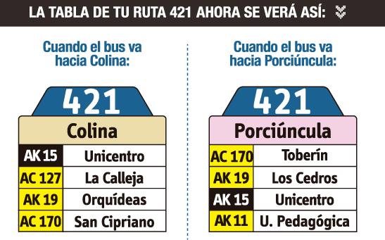 tabla de la ruta 421 del sitp