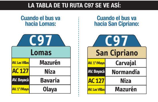 tabla de la ruta C97 del sistema integrado de transporte SITP
