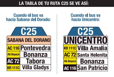 Tabla de la Ruta C25 del SITP