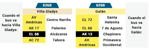 Tabla de la ruta 626B del sistema integrado de transporte de bogotá SITP