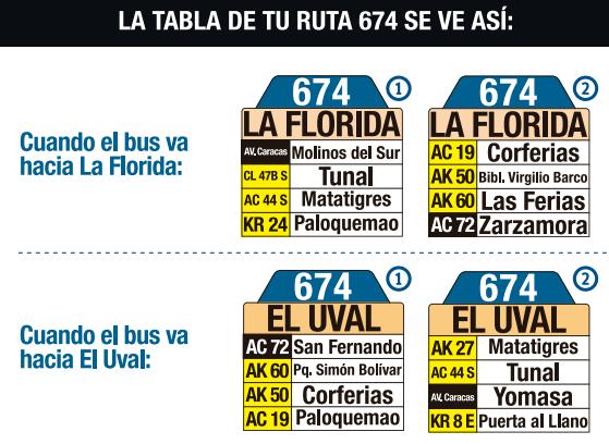 Tabla de la ruta 674 del sistema integrado de transporte