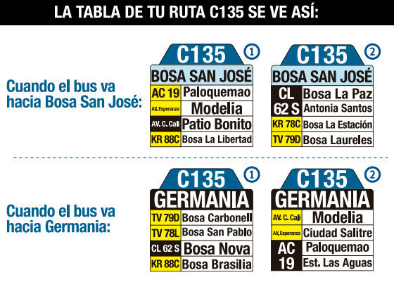 Tabla de la ruta C135 del Sistema integrado de transporte SITP bogota