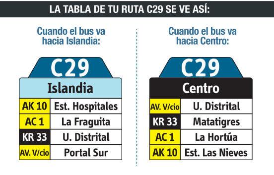 Tabla de la ruta C29 del SITP Bogota