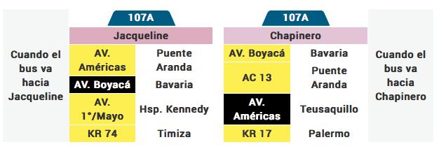 tabla de la ruta 107A del sistema integrado de transporte de Bogotá SITP
