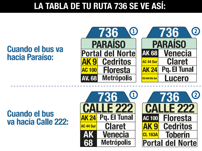 Tabla de la ruta 736 del SITP