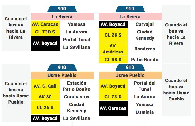 Tabla de la ruta 910 del sistema integrado de transporte de BOGOTA SiTP