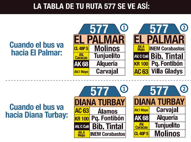 tabla de la ruta 577 del SITP