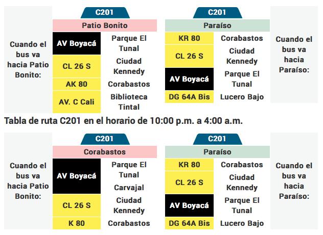 tabla de la ruta C201 del sistema integrado de transporte de Bogotá SITP