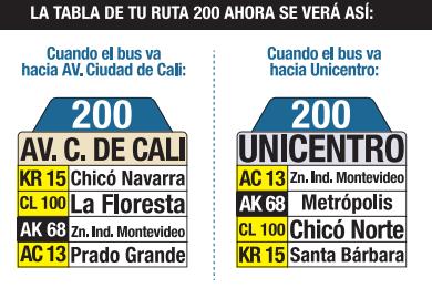 Tabla de la ruta 200 del sistema integrado de transporte sitp