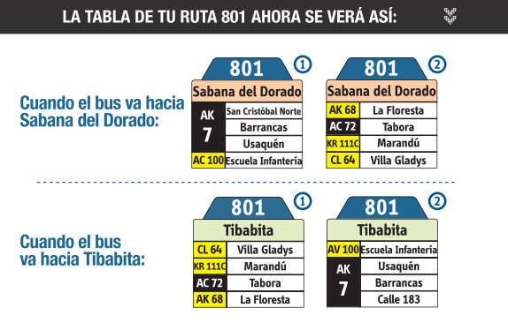 Tabla de la ruta 801 el sistema integrado de transporte sitp