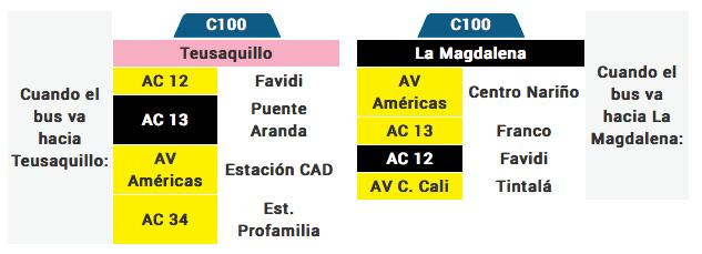 Tabla de la ruta C100 del Sistema integrado de transporte SITP bogota