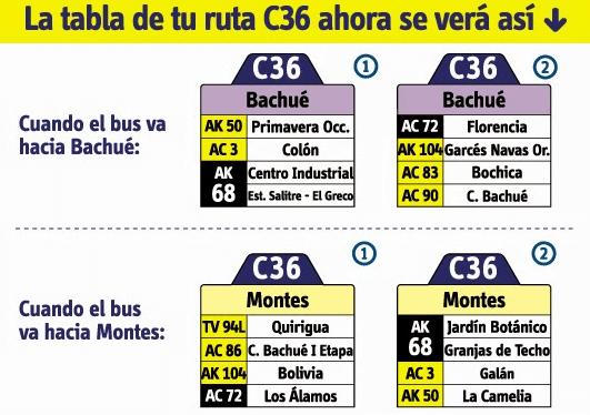 Tabla de la ruta C36 del Sistema integrado de transporte SITP bogota
