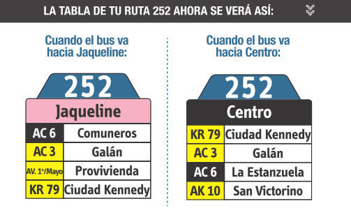 tabla de la ruta 255 del SITP