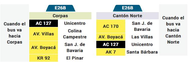 tabla de la ruta E26B del sistema integrado de transporte de Bogotá SITP
