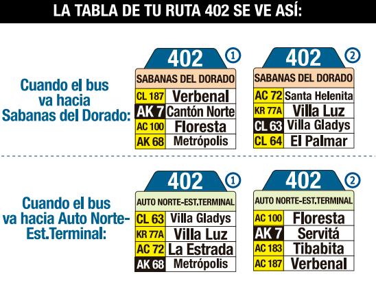 Tabla de la ruta 402 del SITP