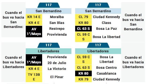 tabla de la ruta 117 del sistema integrado de transporte de Bogotá SITP