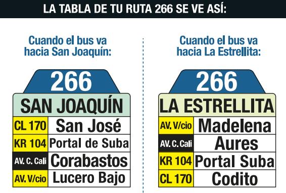 Tabla de la ruta 266 del SITP