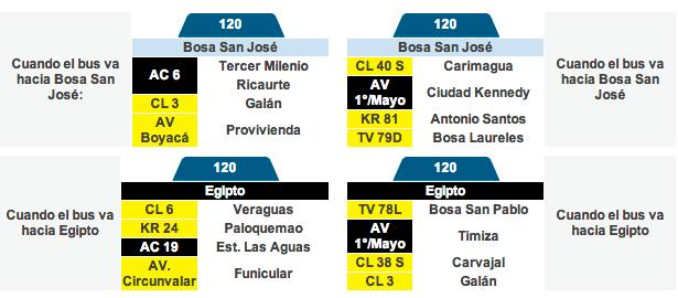 Tabla de la ruta 120 del sistema integrado de transporte de Bogotá