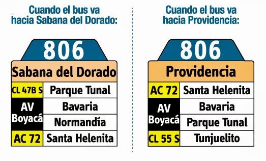Tabla de la ruta 806 del SITP