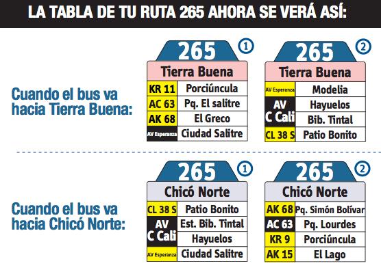 Tabla de la ruta 265 del SITP