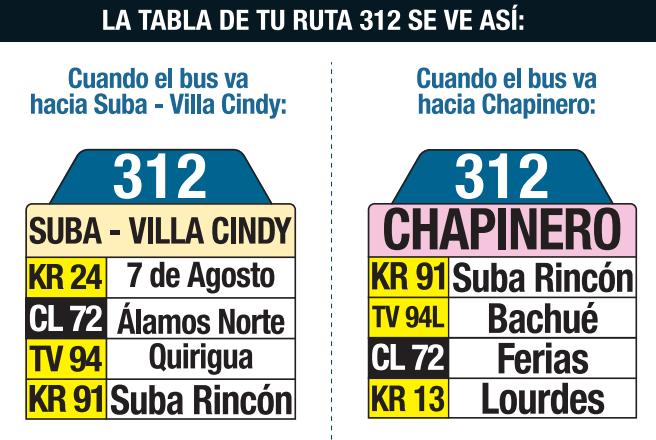 Tabla de la ruta 312 del SITP