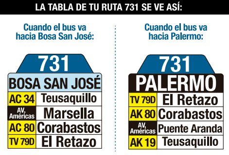 tabla de la ruta 731 del sistema integrado de transporte sitp