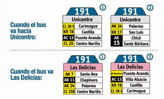 Tabla de la Ruta 191 del sistema integrado de transporte de bogotá SITP