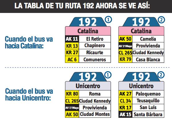 Tabla de la ruta 192 del sitp