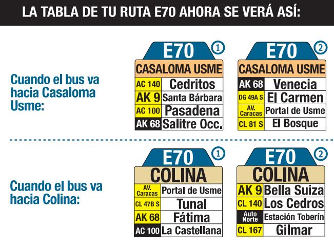 Tabla de la ruta E70 del SITP