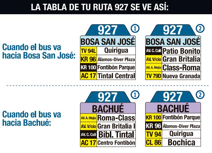 tabla de la ruta 927 del SITP