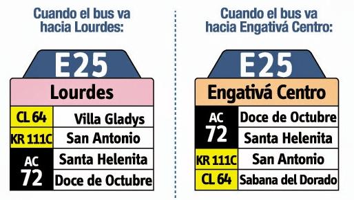 Tabla de la ruta E25 del SITP