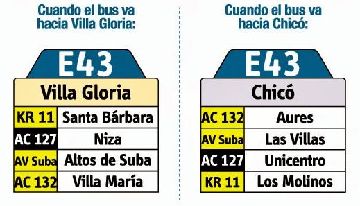 Tabla de la ruta E43 del sistema integrado de transporte de Bogotá SITP