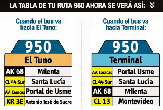 Tabla de la ruta 950 del sistema integrado SITP